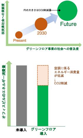 図: グリーンフロア事業の社会への普及度と脱炭素社会への貢献度、オフィスビルのエネルギー消費量