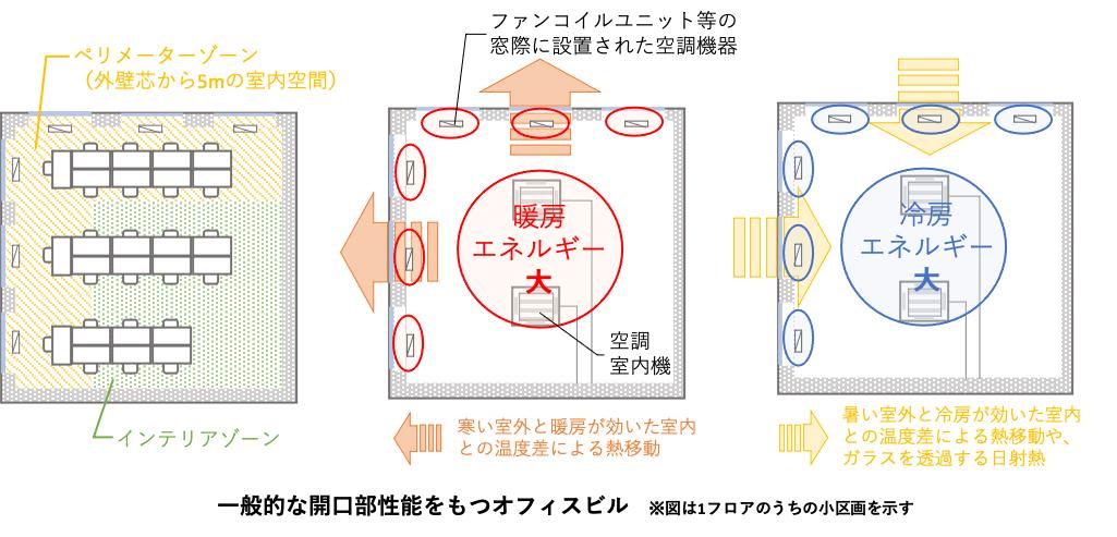 図: 一般的な開口部性能のオフィスビル