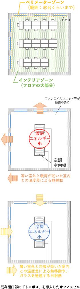 図: 既存開口部に「トロポス」を導入したオフィスビル